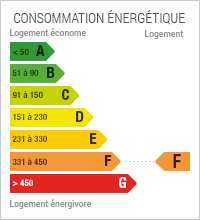 Diagnostic de Performance énergétique de niveau F